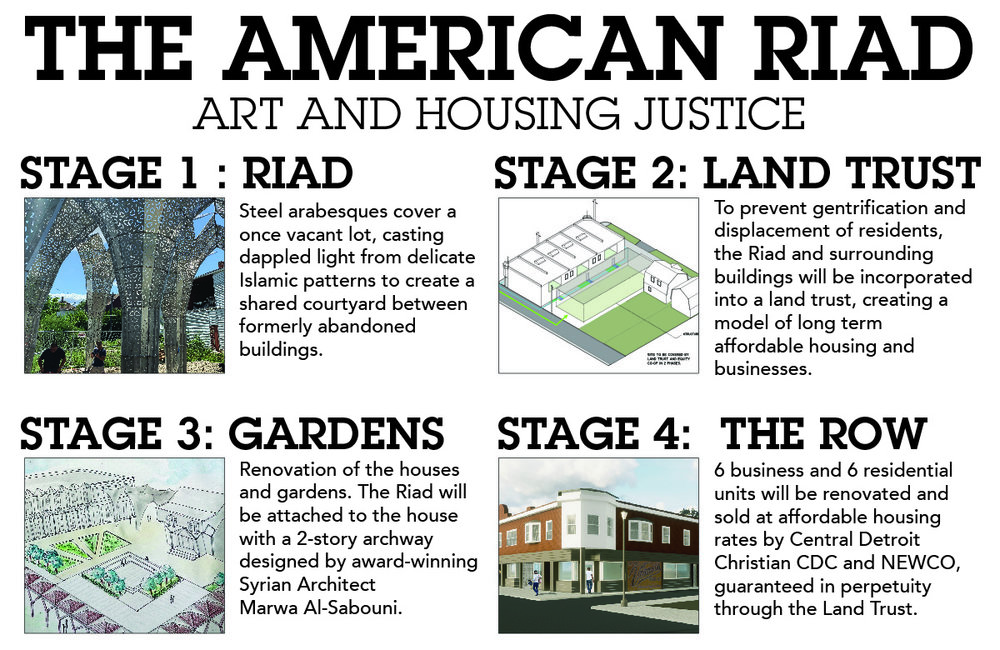 Infographic explaining the four stages of the American Riad project