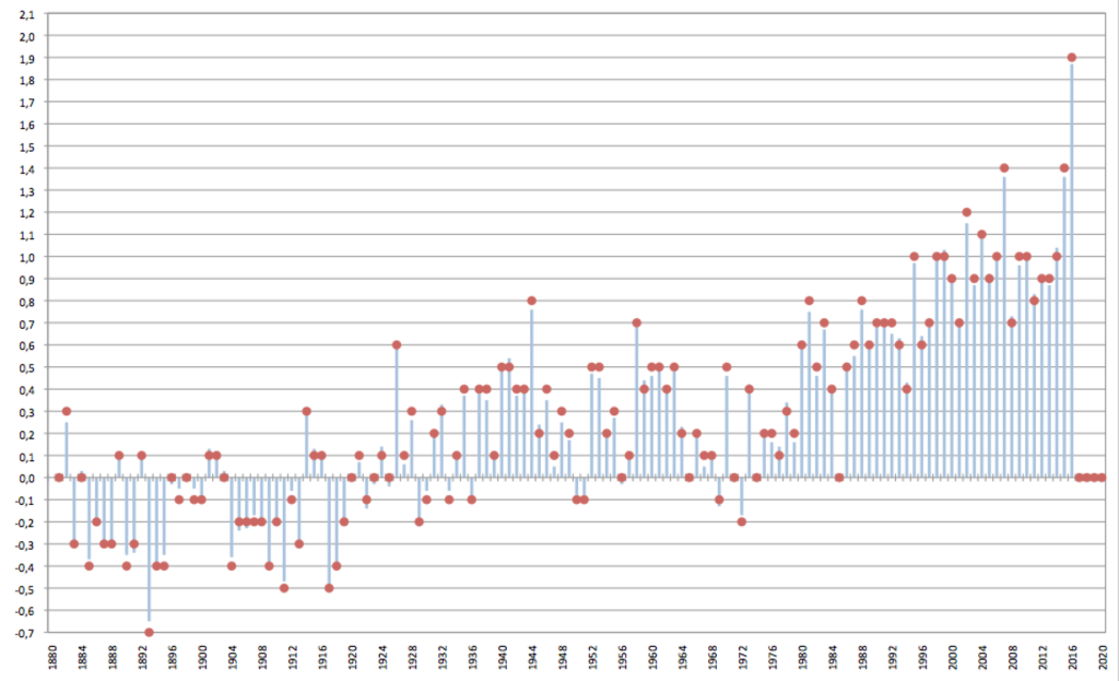 Graph with climate data